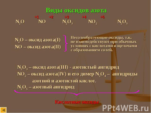 Виды оксидов азота N2O NO N2O3 NO2 N2O5 N2O – оксид азота(I) NO – оксид азота(II) Несолеобразующие оксиды, т.к.не взаимодействуют при обычныхусловиях с кислотами и щелочамис образованием солей. N2O3 – оксид азота(III) - азотистый ангидридNO2 – окcид…