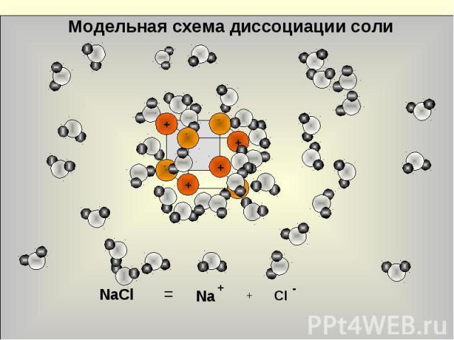 Модельная схема диссоциации солиNaCl