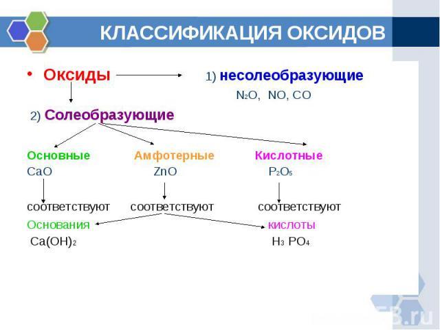 КЛАССИФИКАЦИЯ ОКСИДОВ Оксиды 1) несолеобразующие N2O, NO, CO 2) СолеобразующиеОсновные Амфотерные КислотныеCaO ZnO P2O5соответствуют соответствуют соответствуютОснования кислоты Ca(OH)2 H3 PO4