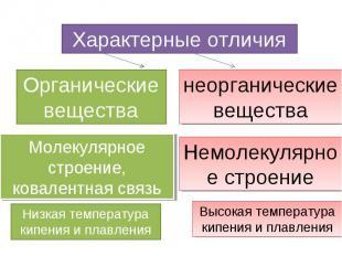 Характерные отличия Органические вещества Молекулярное строение, ковалентная свя