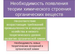 Необходимость появления теории химического строения органических веществ Несоотв