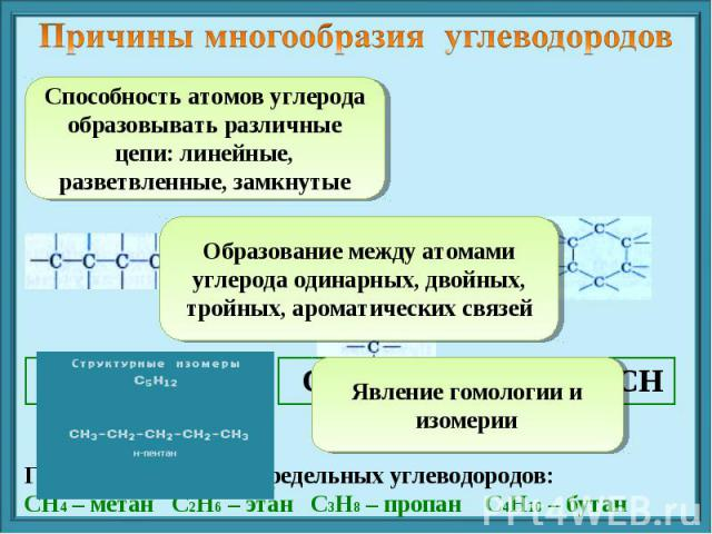 Причины многообразия углеводородов Способность атомов углерода образовывать различные цепи: линейные, разветвленные, замкнутые Образование между атомами углерода одинарных, двойных, тройных, ароматических связей Явление гомологии и изомерии Гомологи…