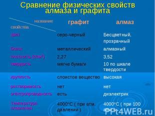 Сравнение физических свойств алмаза и графита
