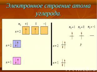 Электронное строение атома углерода.