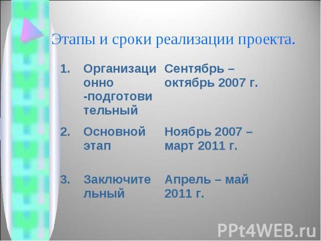 Этапы и сроки реализации проекта.