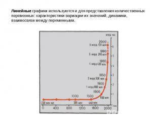 Линейные графики используются и для представления количественных переменных: хар