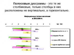 Полосовые диаграммы - это те же столбиковые, только столбцы в них расположены не