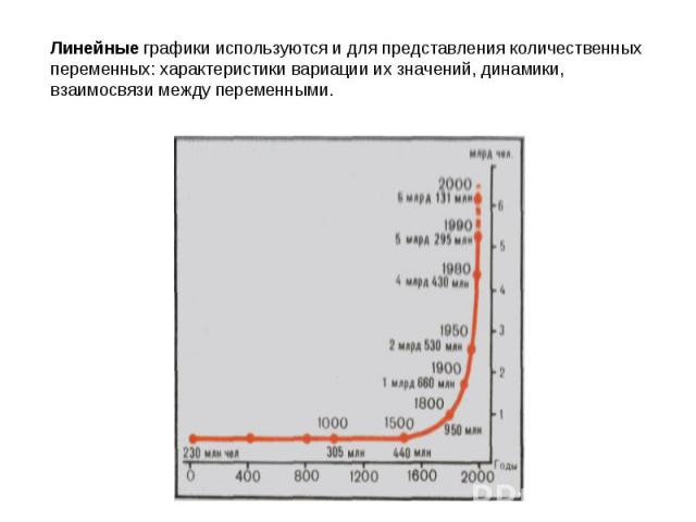 Линейные графики используются и для представления количественных переменных: характеристики вариации их значений, динамики, взаимосвязи между переменными.