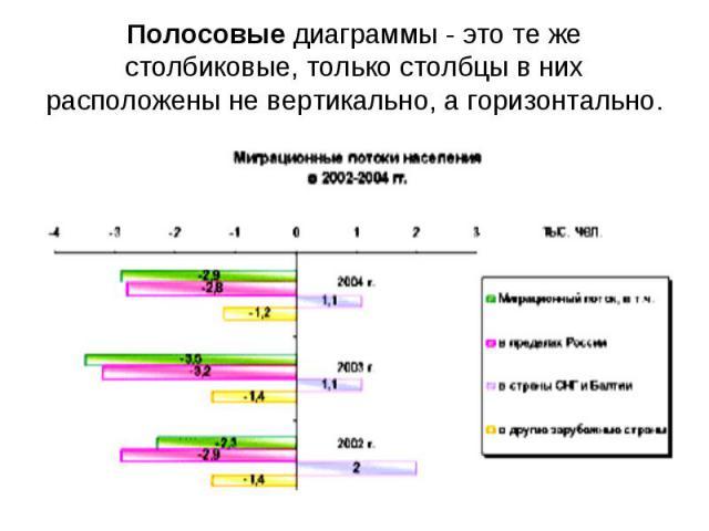 Полосовые диаграммы - это те же столбиковые, только столбцы в них расположены не вертикально, а горизонтально.