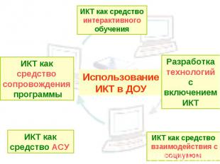 ИКТ как средство интерактивного обучения ИКТ как средство сопровождения программ