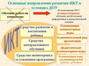 Основные направления развития ИКТ в условиях ДОУ Использование ИКТ не предусматр