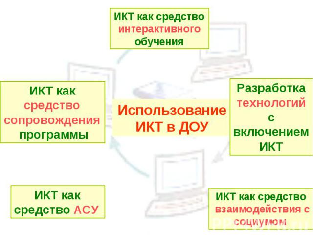 ИКТ как средство интерактивного обучения ИКТ как средство сопровождения программы ИКТ как средство АСУ Использование ИКТ в ДОУ Разработка технологий с включением ИКТ ИКТ как средство взаимодействия с социумом