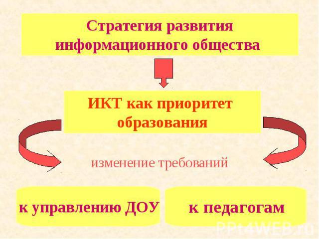 Стратегия развития информационного общества ИКТ как приоритет образования к управлению ДОУ к педагогам