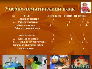 Учебно-тематический план № Темы Всего часов Теория Практика 1. Вводное занятие 2
