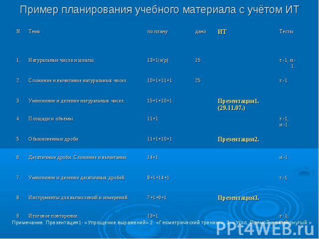 Пример планирования учебного материала с учётом ИТ