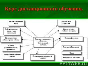 Курс дистанционного обучения.