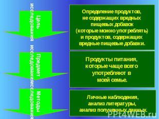 Цель исследования Предмет исследования Методы исследования Определение продуктов