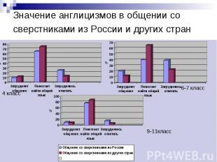 Значение англицизмов в общении со сверстниками из России и других стран