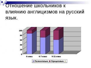 Отношение школьников к влиянию англицизмов на русский язык.