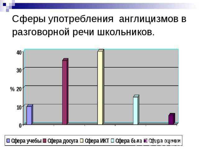 Сферы употребления англицизмов в разговорной речи школьников.