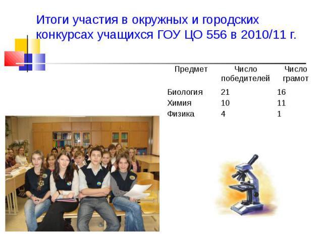 Итоги участия в окружных и городских конкурсах учащихся ГОУ ЦО 556 в 2010/11 г.