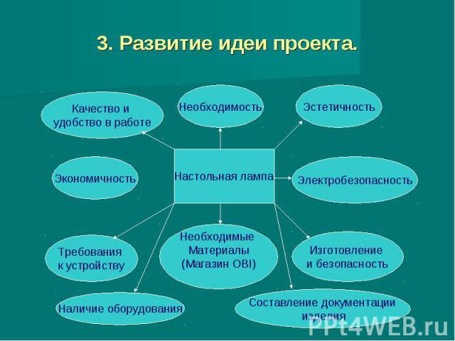 3. Развитие идеи проекта.