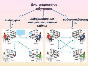 Дистанционное обучение видеоуроки информационно-консультационные сайты видеоконф