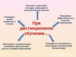 Исчезают стрессовые ситуации, уменьшается психологическая нагрузка Свободное вре