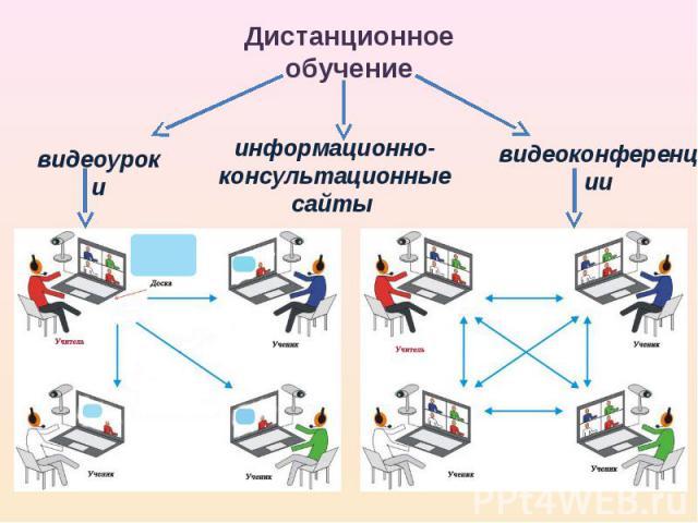 Дистанционное обучение видеоуроки информационно-консультационные сайты видеоконференции