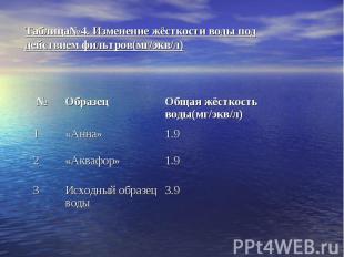 Таблица№4. Изменение жёсткости воды под действием фильтров(мг/экв/л)
