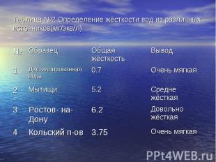 Таблица №2.Определение жёсткости вод из различных источников(мг/экв/л)