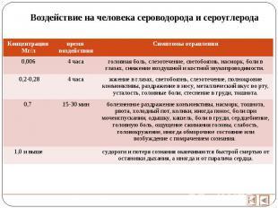 Воздействие на человека сероводорода и сероуглерода