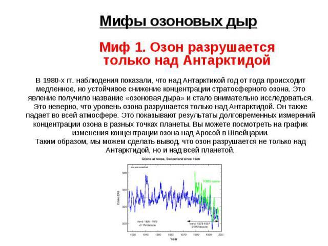 Мифы озоновых дыр Миф 1. Озон разрушается только над Антарктидой В 1980-х гг. наблюдения показали, что над Антарктикой год от года происходит медленное, но устойчивое снижение концентрации стратосферного озона. Это явление получило название «озонова…