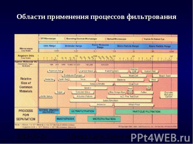 Области применения процессов фильтрования