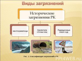 Виды загрязнений Исторические загрязнения РКхвостохранилищаНакопители сточных во