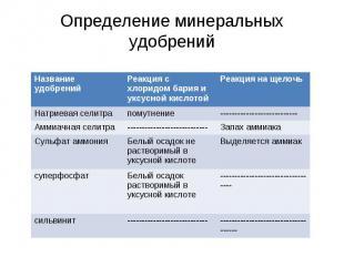Определение минеральных удобрений