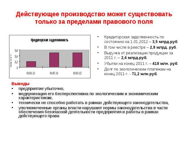 Действующее производство может существовать только за пределами правового поля Кредиторская задолженность по состоянию на 1.01.2012 – 3,5 млрд.руб.В том числе в реестре – 2,8 млрд. руб.Выручка от реализации продукции за 2011 г. – 2,4 млрд.руб.Убытки…