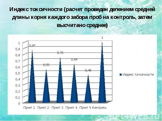 Индекс токсичности (расчет проведен делением средней длины корня каждого забора проб на контроль, затем высчитано среднее)