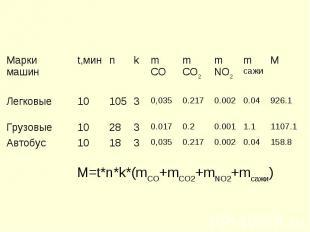 M=t*n*k*(mСО+mСО2+mNO2+mсажи)
