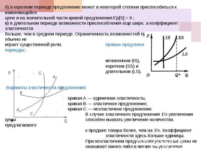б) в коротком периоде предложение может в некоторой степени приспособиться к изменяющейся цене и на значительной части кривой предложения Εp[S] = 0 ; в) в длительном периоде возможности приспособления еще шире, а коэффициент эластичности больше, чем…