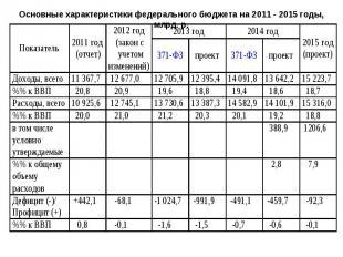 Основные характеристики федерального бюджета на 2011 - 2015 годы, млрд. р.