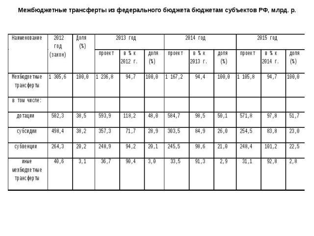 Межбюджетные трансферты из федерального бюджета бюджетам субъектов РФ, млрд. р.