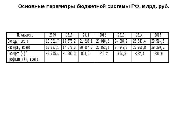 Основные параметры бюджетной системы РФ, млрд. руб.