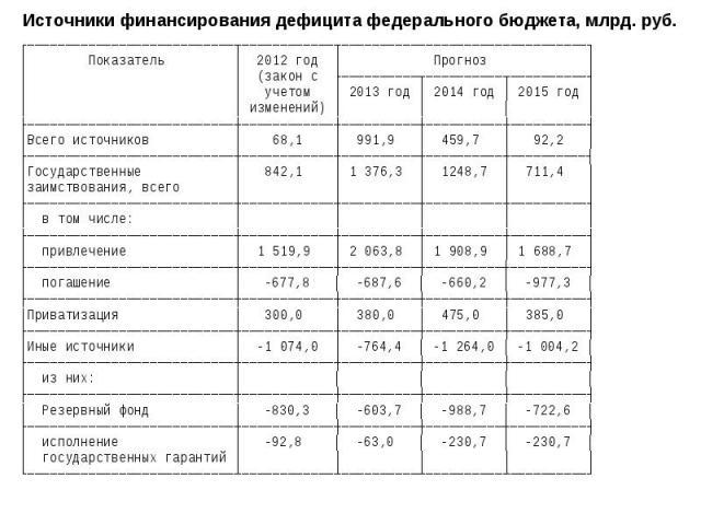 Источники финансирования дефицита федерального бюджета, млрд. руб.