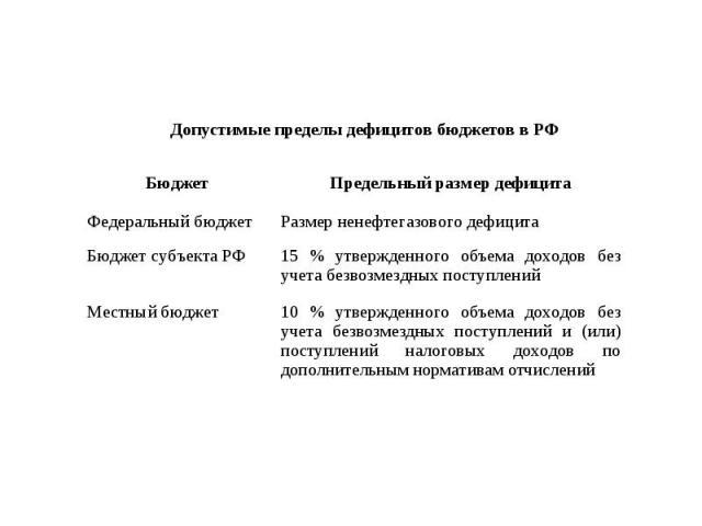 Допустимые пределы дефицитов бюджетов в РФ