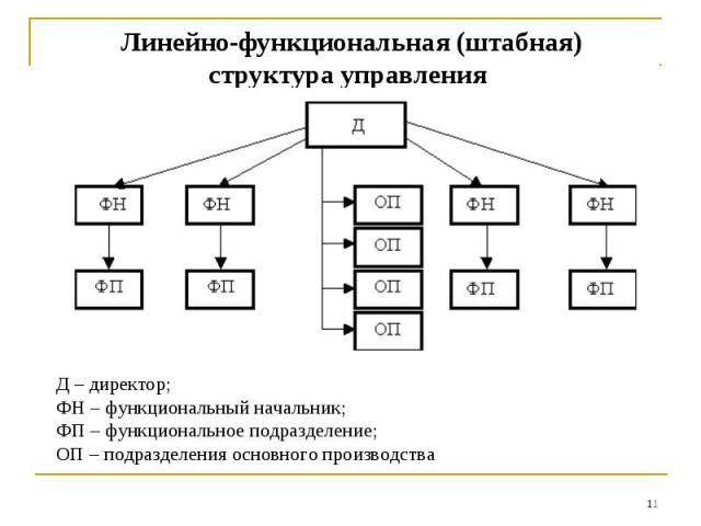 Линейно-функциональная (штабная)структура управления Д – директор;ФН – функциональный начальник;ФП – функциональное подразделение;ОП – подразделения основного производства