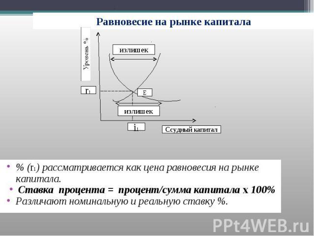 Равновесие на рынке капитала % (r1) рассматривается как цена равновесия на рынке капитала.Ставка процента = процент/сумма капитала х 100%Различают номинальную и реальную ставку %.