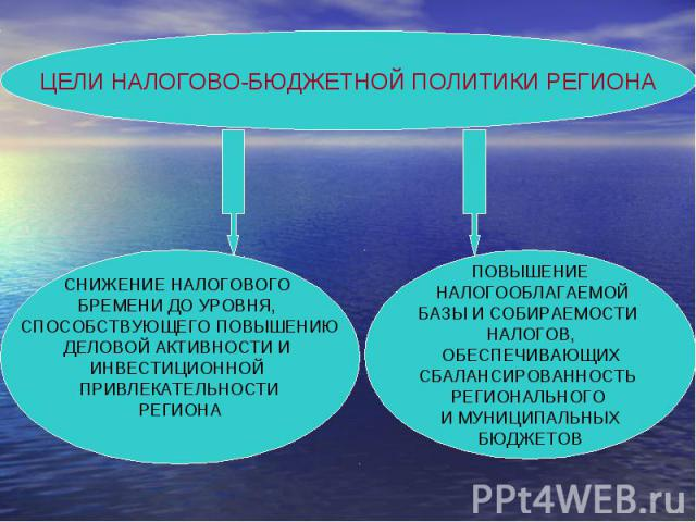 ЦЕЛИ НАЛОГОВО-БЮДЖЕТНОЙ ПОЛИТИКИ РЕГИОНА СНИЖЕНИЕ НАЛОГОВОГО БРЕМЕНИ ДО УРОВНЯ, СПОСОБСТВУЮЩЕГО ПОВЫШЕНИЮДЕЛОВОЙ АКТИВНОСТИ И ИНВЕСТИЦИОННОЙ ПРИВЛЕКАТЕЛЬНОСТИРЕГИОНА ПОВЫШЕНИЕ НАЛОГООБЛАГАЕМОЙБАЗЫ И СОБИРАЕМОСТИ НАЛОГОВ,ОБЕСПЕЧИВАЮЩИХСБАЛАНСИРОВАННО…