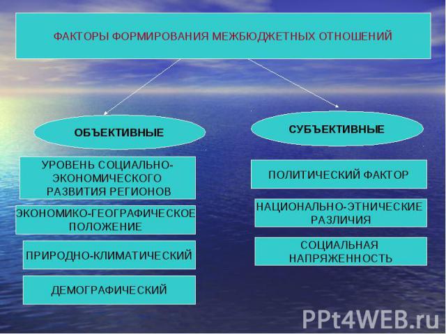 ФАКТОРЫ ФОРМИРОВАНИЯ МЕЖБЮДЖЕТНЫХ ОТНОШЕНИЙ ОБЪЕКТИВНЫЕ УРОВЕНЬ СОЦИАЛЬНО-ЭКОНОМИЧЕСКОГО РАЗВИТИЯ РЕГИОНОВ ЭКОНОМИКО-ГЕОГРАФИЧЕСКОЕПОЛОЖЕНИЕ ПРИРОДНО-КЛИМАТИЧЕСКИЙ ДЕМОГРАФИЧЕСКИЙ СУБЪЕКТИВНЫЕ ПОЛИТИЧЕСКИЙ ФАКТОР НАЦИОНАЛЬНО-ЭТНИЧЕСКИЕ РАЗЛИЧИЯ СОЦИ…