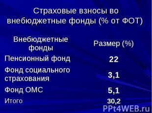 Страховые взносы во внебюджетные фонды (% от ФОТ)